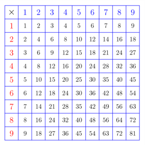 Table de pythagore de multiplication for Tableau de table de multiplication